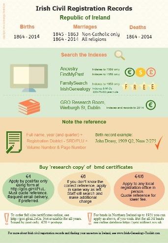 Irish civil registration - copyright Irish-Genealogy-Toolkit.com