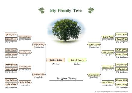 A free printable family tree chart for four generations of ancestors.