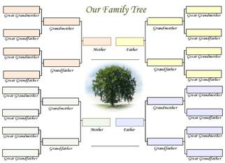 A family tree chart to combine two families related by marriage or partnership.