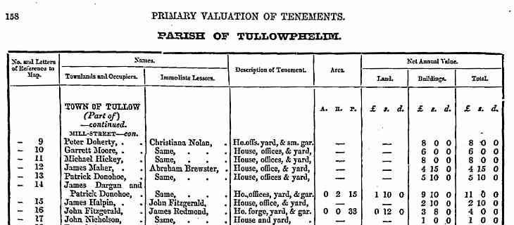 Griffith's Valuation for Tullow, co Carlow.