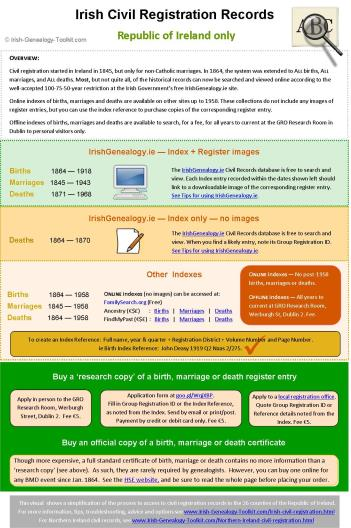 Infographic explaining details of how to obtain Irish Registration records